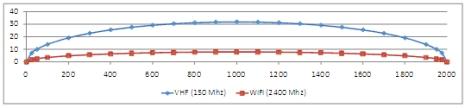 weird-wireless-vhf-wifi.jpg