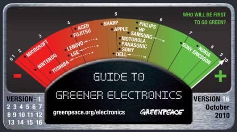 greenpeace-scorecard-465.jpg