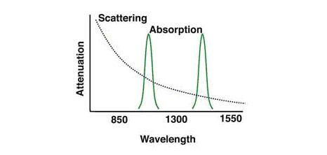scattering losses in optical fiber pdf