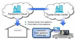 Toyota smart car