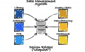 Fig2 - Design file and release data management - Altium