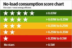 nokia-power-consumption-star-chart.jpg