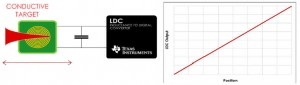 LDC1000