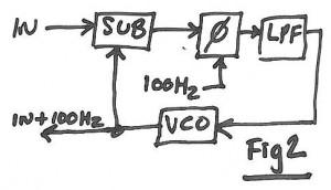 PLL offset loop