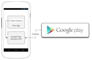 google-play-services-diagram.jpg