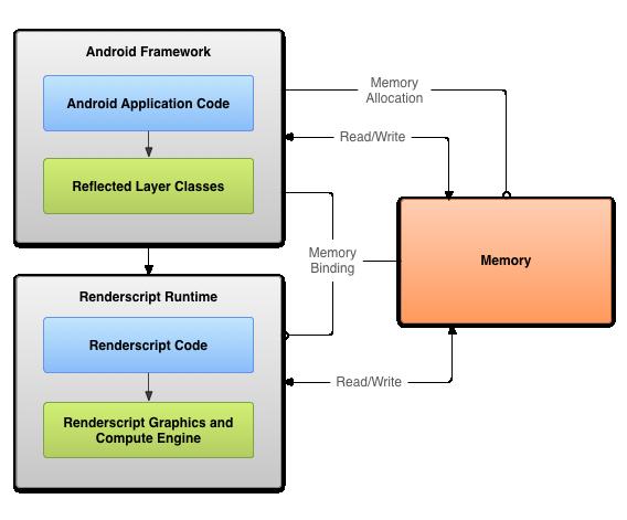 renderscript-system-overview.png