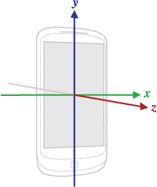 android-coordinate-system-axis-device.png