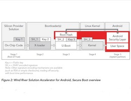 solution-accelerators-for-android-security-thumb-260x201-176363.jpg