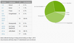 Android stats May 2013