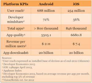 Platform-KPIs-Android-vs-iOS