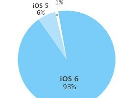Apple iOS fragmentation chart