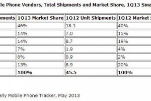 IDC western europe mobiles report