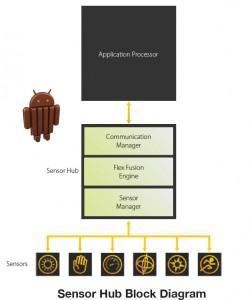 QuickLogic Always-on Context Aware Sensor Hub