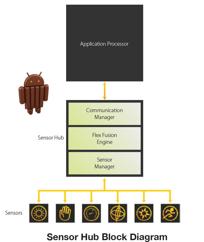 "QuickLogic's Sensor Hub Is Android ""KitKat"" 4.4 Compliant"