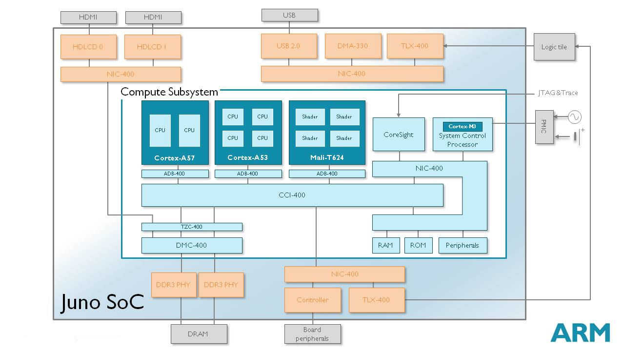 Linaro ports open source Android to 64-bit ARMv8-A architecture