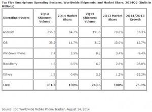 IDC smartphone shipments share