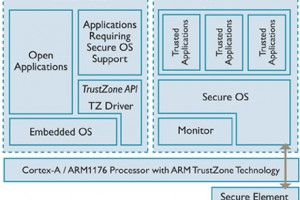 Trusted Execution Environment - ARM TrustZone