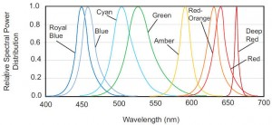 Spectra of coloured Luxeon leds
