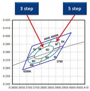 Lumileds 1/9 micro binning for 3535 HV