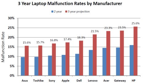 laptop-failure-rates-by-make.jpg