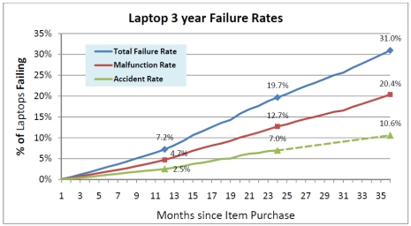 laptop-failure-rates.jpg