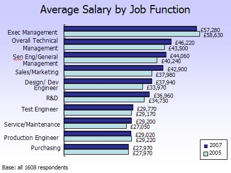 Electronics weekly salary survey 2007 - Average salary of an office manager ...
