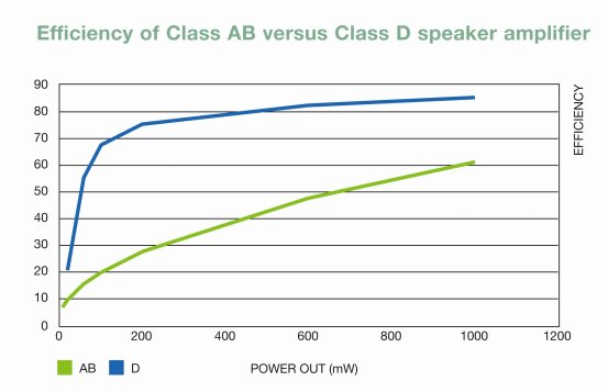 How to optimise Class D amplifiers for mobile power efficiency