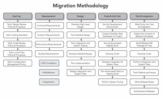 Migrating to Linux: How and Why