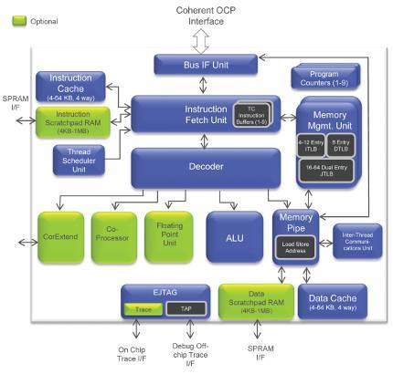 MIPS focuses ARM Cortex challenge with Aptiv