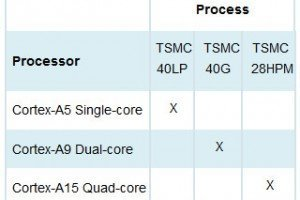 ARM Hard Macros available from TSMC