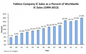 Fabless IC sales as percentage of IC sales