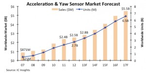 IC Insights Acceleration and Yaw sensor market forecast