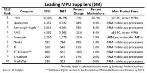 IC Insights MPU rankings May 2013