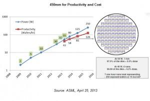 SEMI 450nm productivity