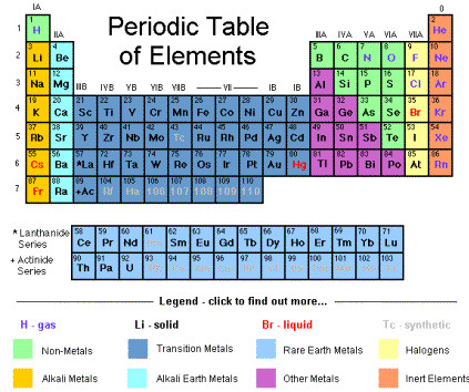 Science atomic weights update changes periodic table periodic table of elements urtaz Gallery