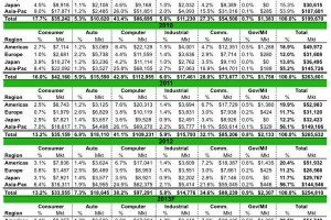 IC Insights - Total IC Usage