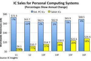 IC Insights - tablet pc sales