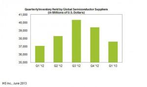 Semiconducor Inventory