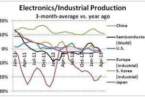 Semiconductor Intelligence electroincs production