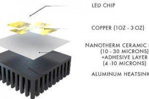 nanotherm heatsink