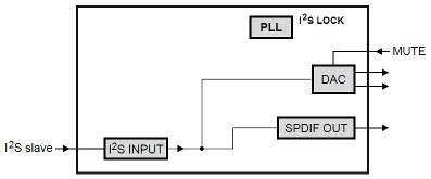 Getting Hi-Fi sound from Raspberry Pi