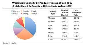 TSMC 28nm yield tops 80%