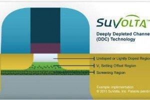 SuVolta - Deeply Depleted ChannelTM  - DDC - transistor technology