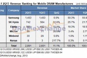 mobile DRAM