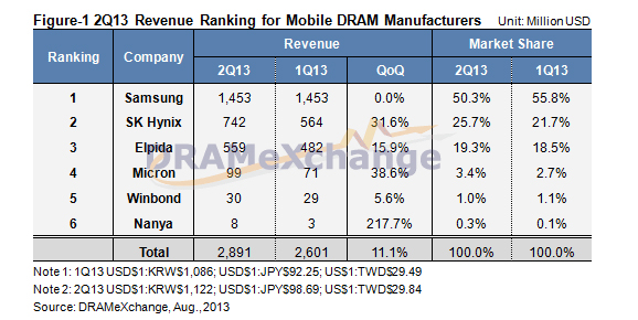 samsung and dram industry Intel's long awaited return to the memory business april 23, 2013 by david kanter while intel's edram will have a big impact on the industry, it is not a direct threat to the high volume vendors like samsung or micron the dram business is mostly a low margin.