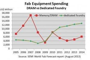 Fab_Equipment_Spending