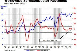 WSTS - Global Semiconductor Industry Posts Highest Sales Total of 2013 in July