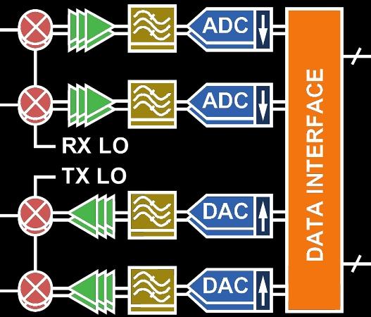 ADI RF transceiver makes software defined radio