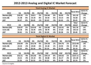 IC Insights IC forecast