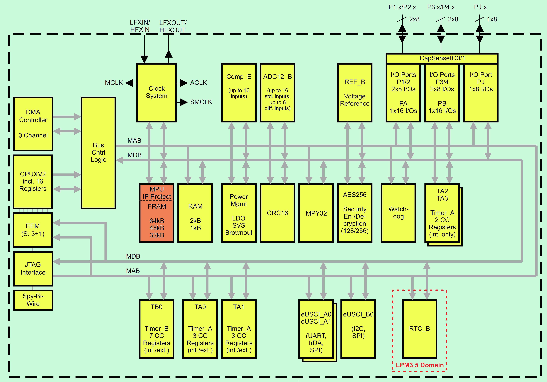 Exploring Fram Microcontroller Based Design Texas Instruments